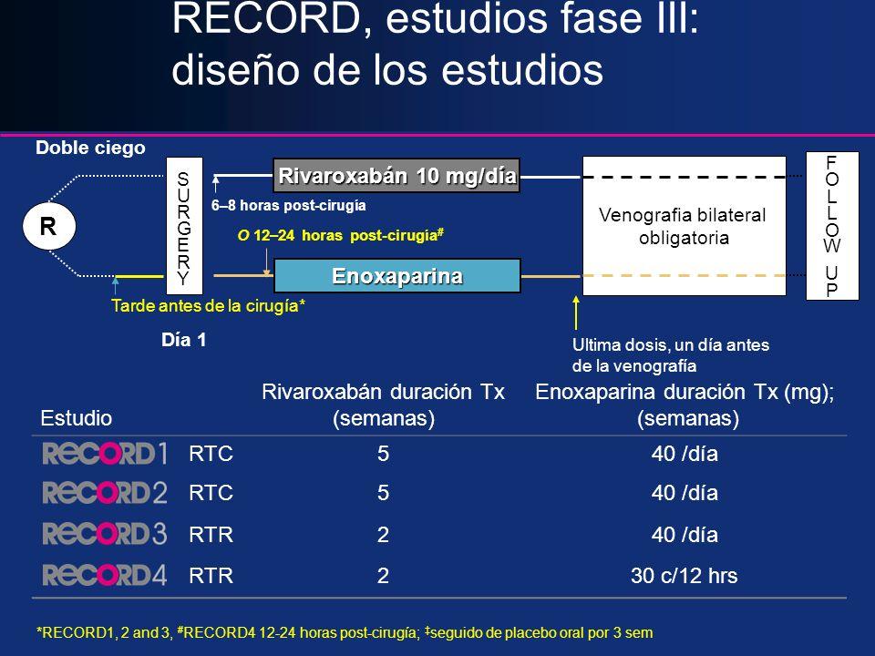 RECORD, estudios fase III: diseño de los estudios