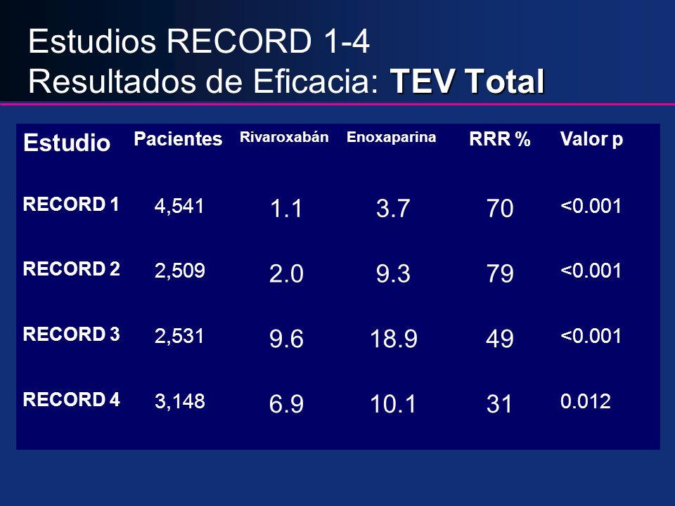 Estudios RECORD 1-4 Resultados de Eficacia: TEV Total