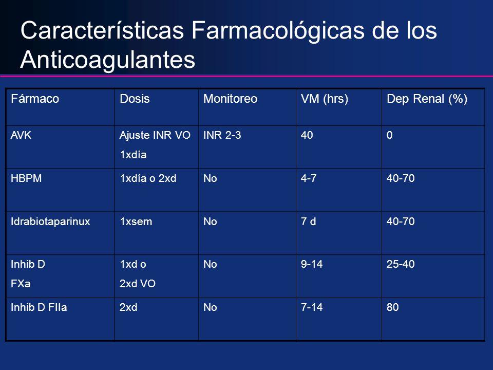 Características Farmacológicas de los Anticoagulantes