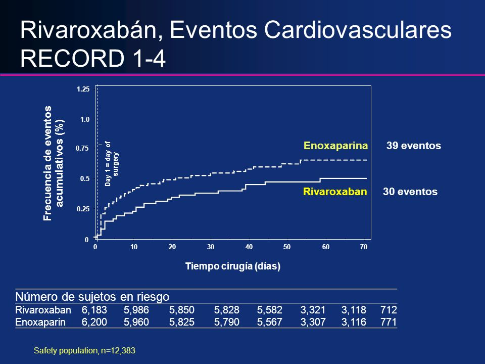 Rivaroxabán, Eventos Cardiovasculares RECORD 1-4