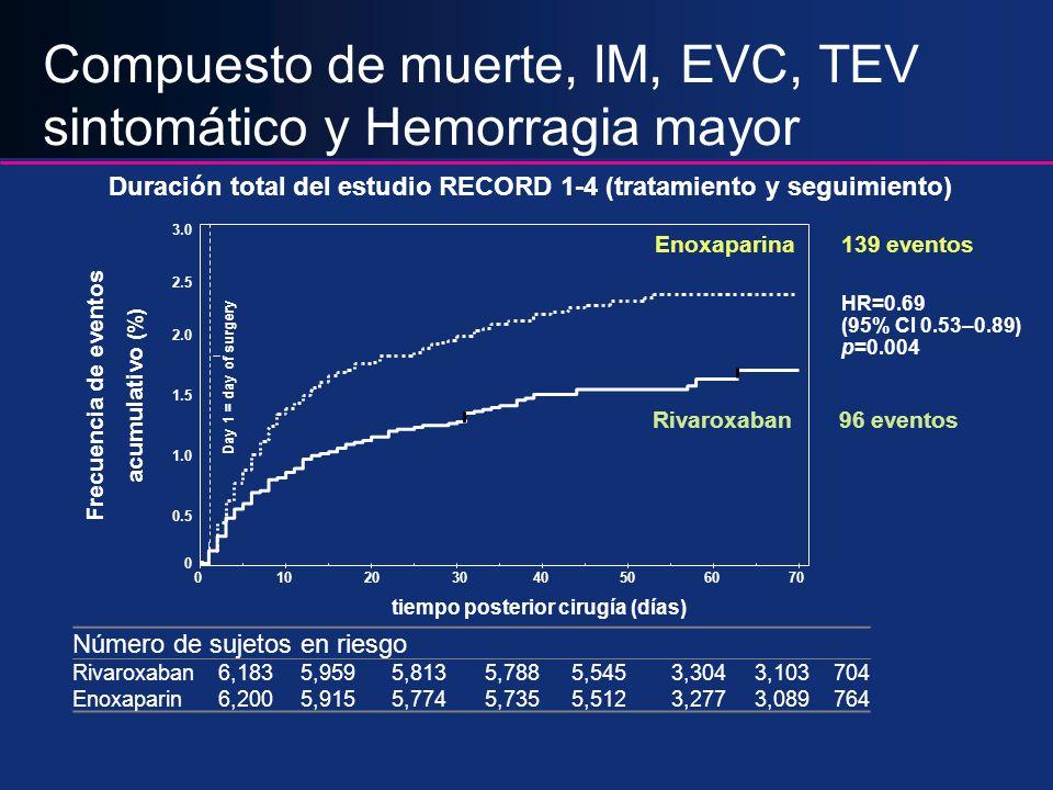 Compuesto de muerte, IM, EVC, TEV sintomático y Hemorragia mayor