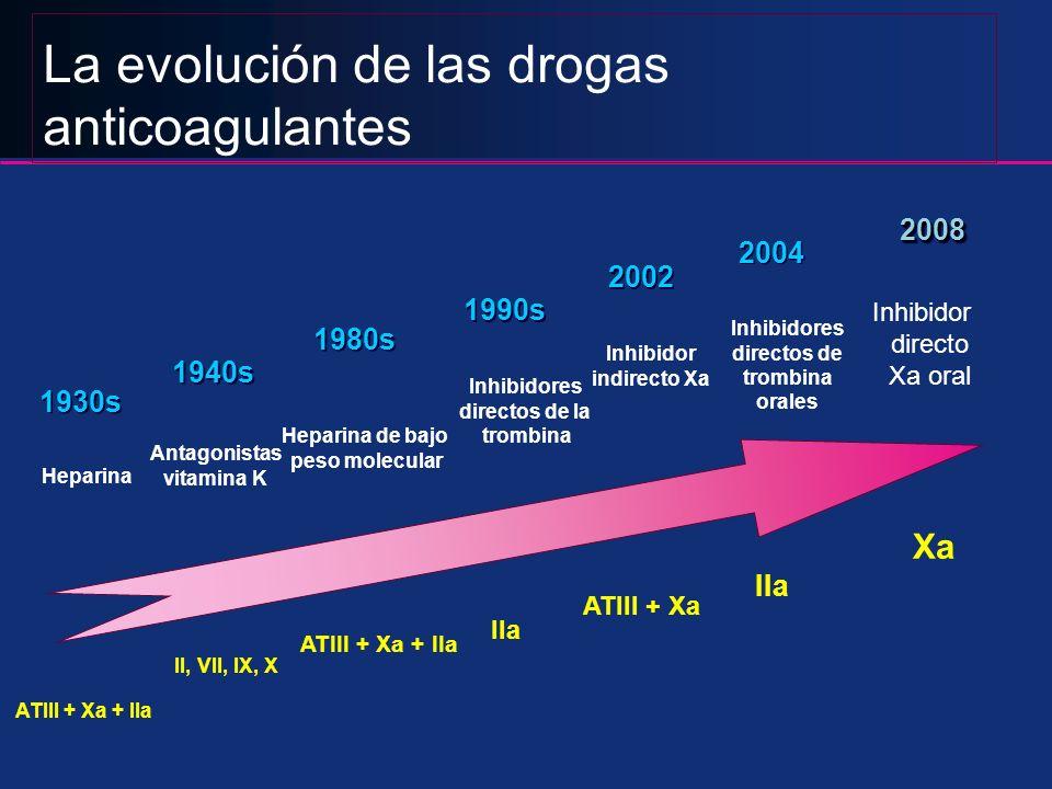 La evolución de las drogas anticoagulantes