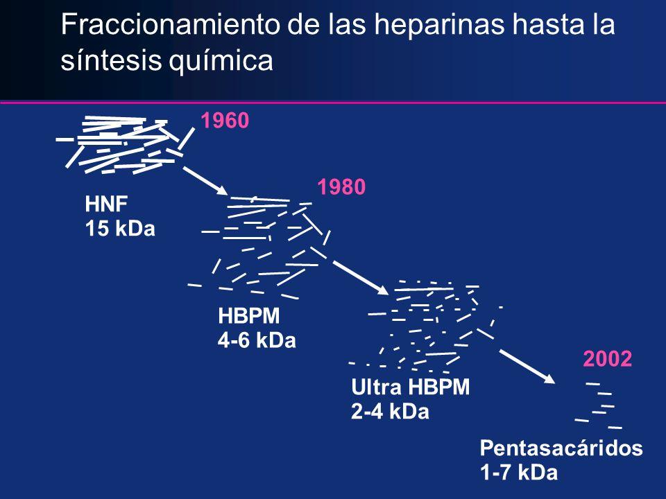 Fraccionamiento de las heparinas hasta la síntesis química
