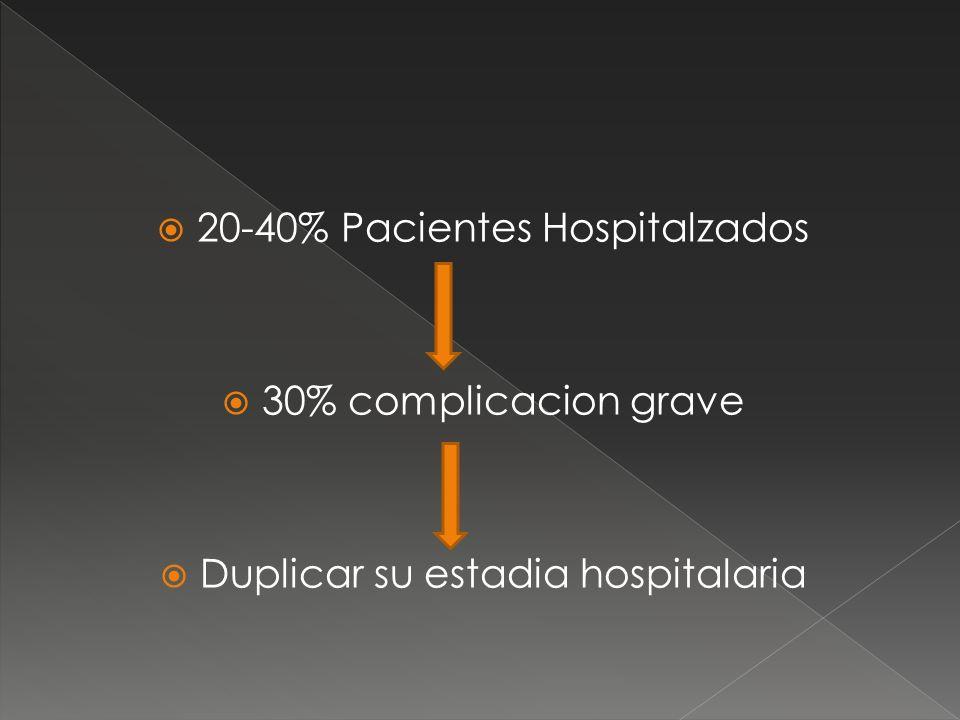 20-40% Pacientes Hospitalzados