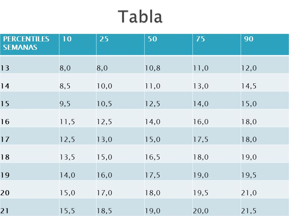 Tabla PERCENTILES SEMANAS ,0 10,8 11,0 12,0 14 8,5