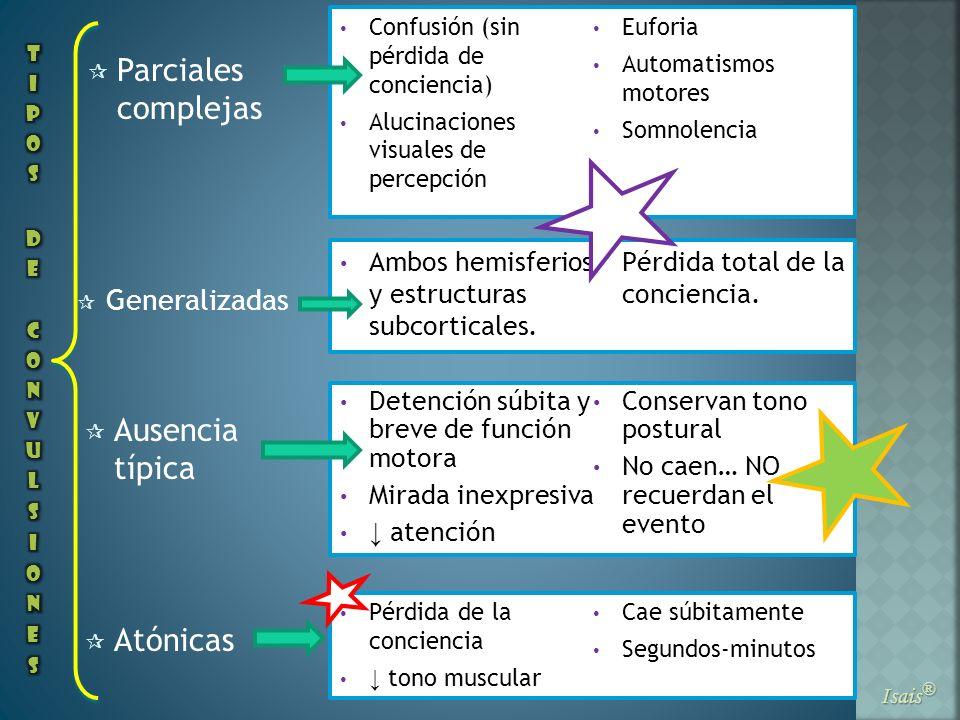 Parciales complejas Ausencia típica Atónicas Generalizadas