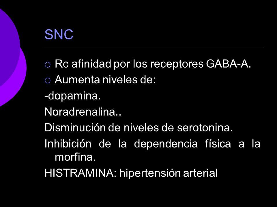 SNC Rc afinidad por los receptores GABA-A. Aumenta niveles de: