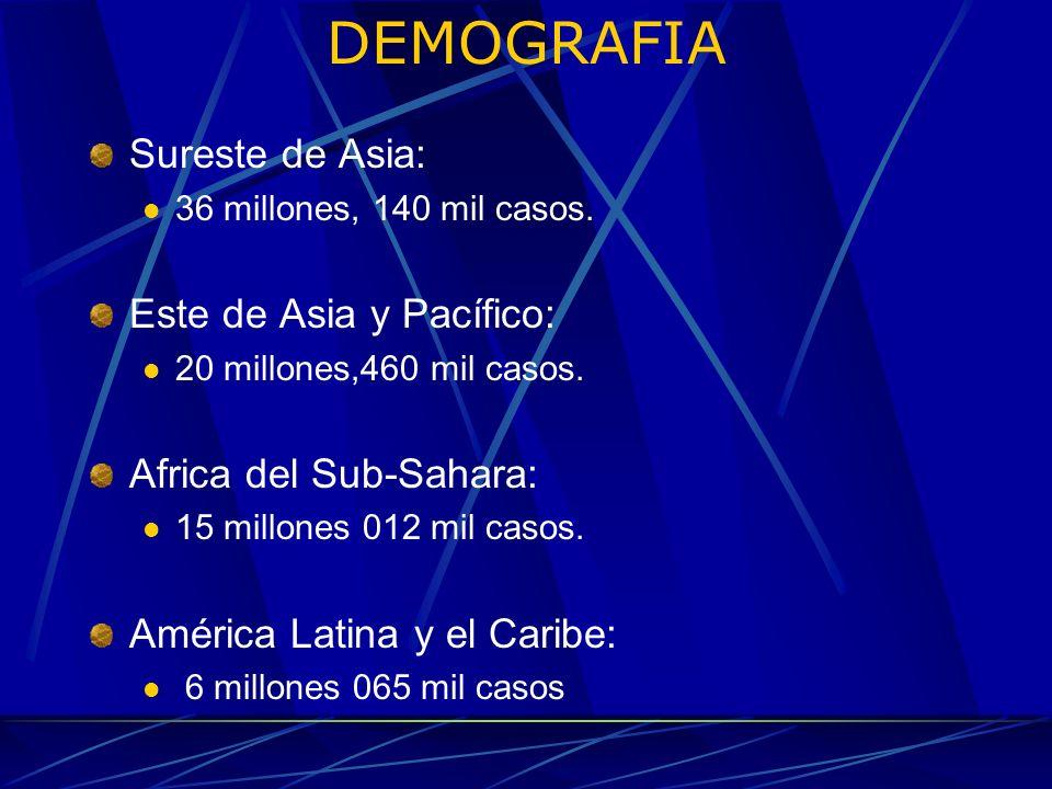 DEMOGRAFIA Sureste de Asia: Este de Asia y Pacífico: