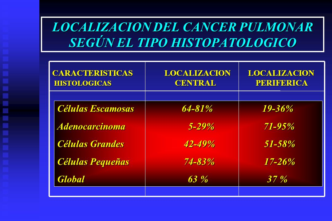 LOCALIZACION DEL CANCER PULMONAR SEGÚN EL TIPO HISTOPATOLOGICO