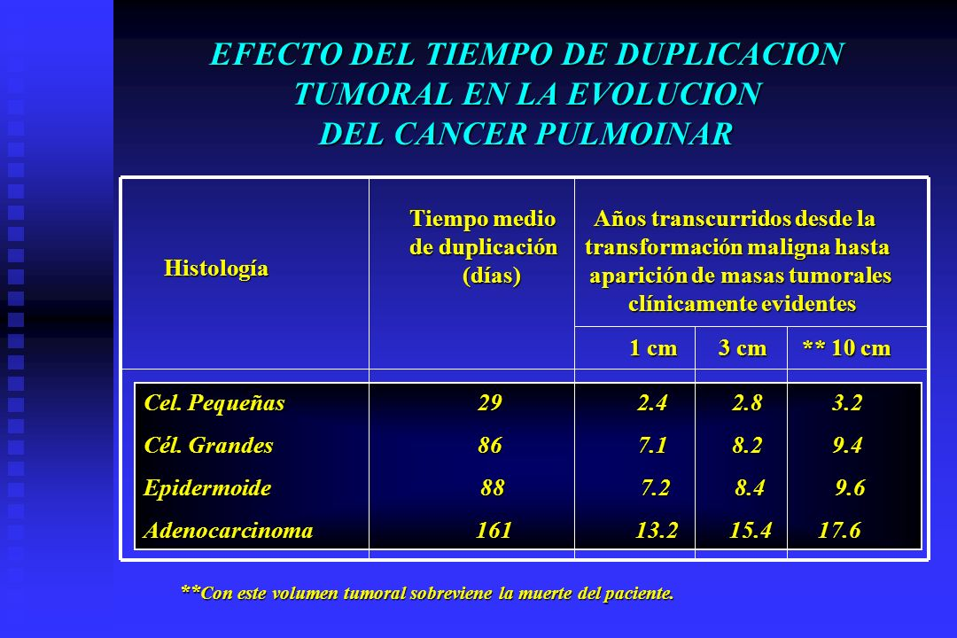 EFECTO DEL TIEMPO DE DUPLICACION TUMORAL EN LA EVOLUCION DEL CANCER PULMOINAR