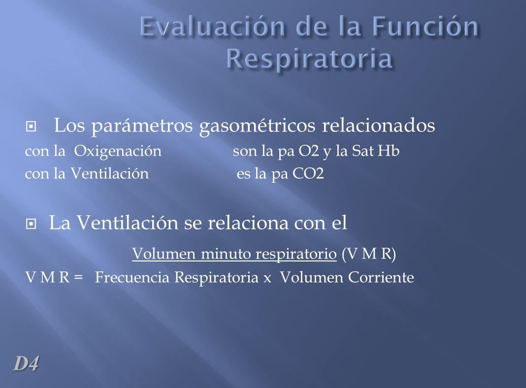 Evaluación de la Función Respiratoria