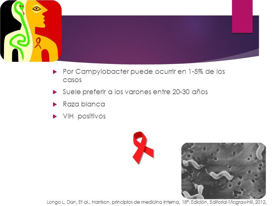 Por Campylobacter puede ocurrir en 1-5% de los casos