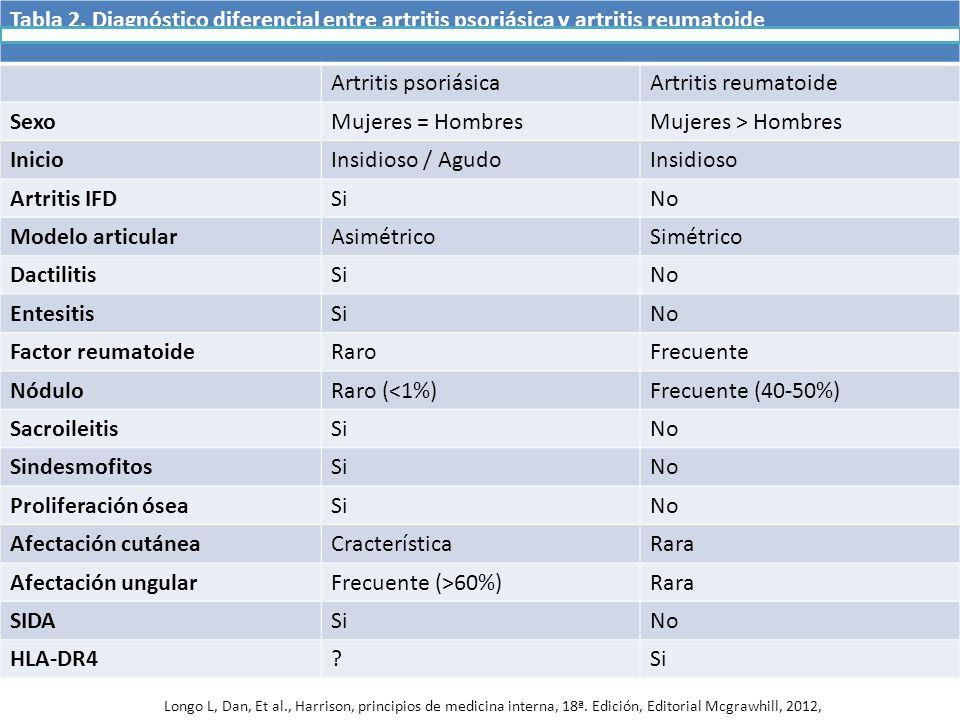 Tabla 2. Diagnóstico diferencial entre artritis psoriásica y artritis reumatoide