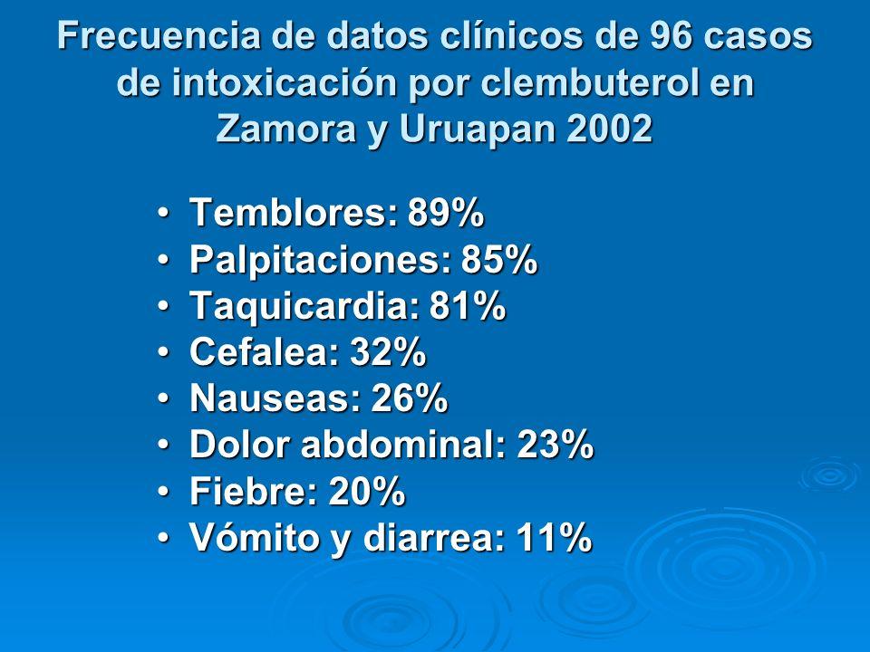 Frecuencia de datos clínicos de 96 casos de intoxicación por clembuterol en Zamora y Uruapan 2002