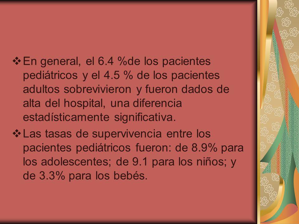 En general, el 6. 4 %de los pacientes pediátricos y el 4