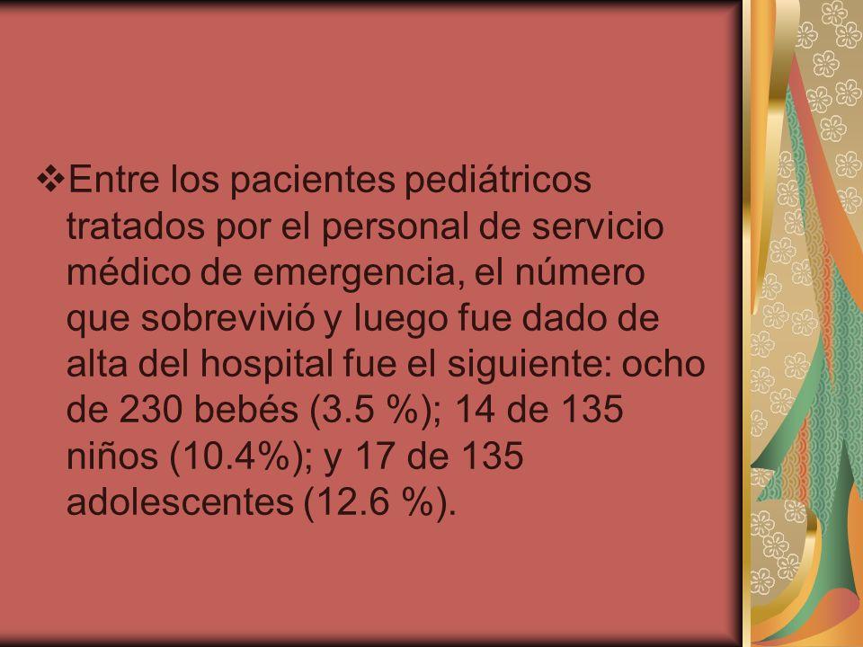 Entre los pacientes pediátricos tratados por el personal de servicio médico de emergencia, el número que sobrevivió y luego fue dado de alta del hospital fue el siguiente: ocho de 230 bebés (3.5 %); 14 de 135 niños (10.4%); y 17 de 135 adolescentes (12.6 %).