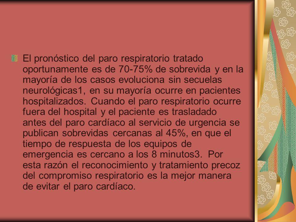 El pronóstico del paro respiratorio tratado oportunamente es de 70-75% de sobrevida y en la mayoría de los casos evoluciona sin secuelas neurológicas1, en su mayoría ocurre en pacientes hospitalizados.