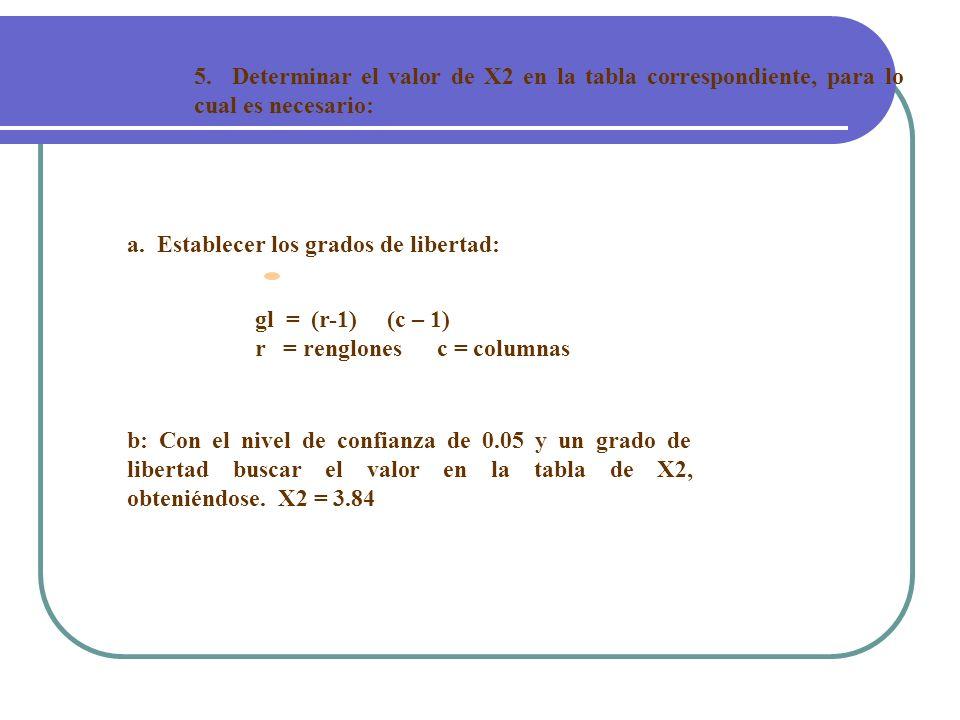 5. Determinar el valor de X2 en la tabla correspondiente, para lo cual es necesario: