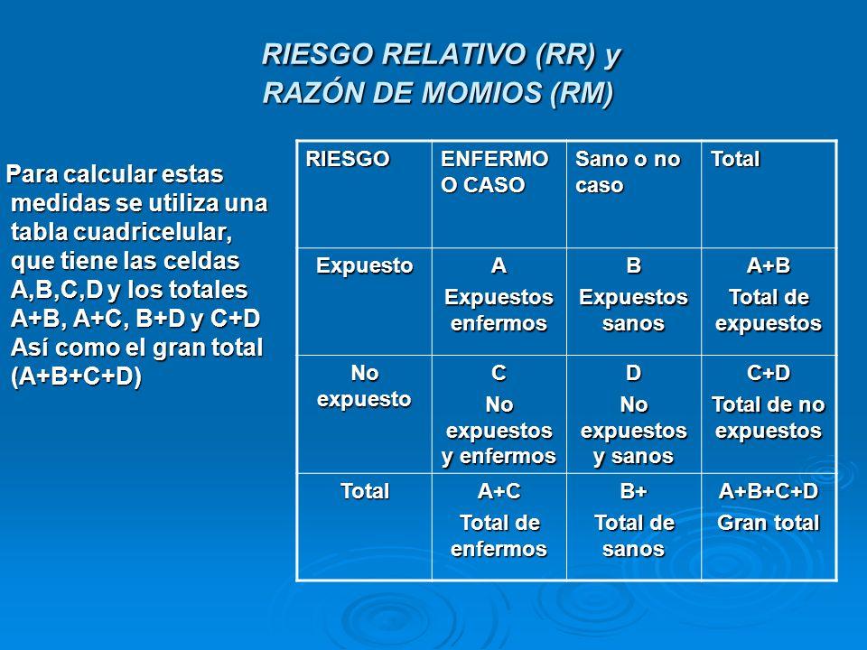 RIESGO RELATIVO (RR) y RAZÓN DE MOMIOS (RM)
