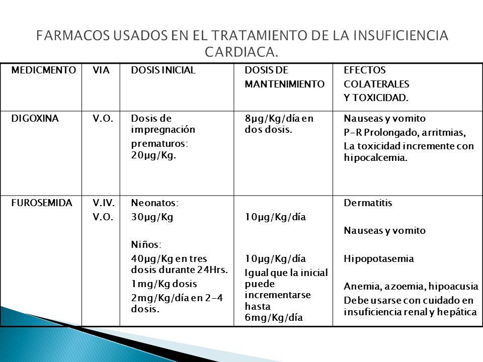 FARMACOS USADOS EN EL TRATAMIENTO DE LA INSUFICIENCIA CARDIACA.