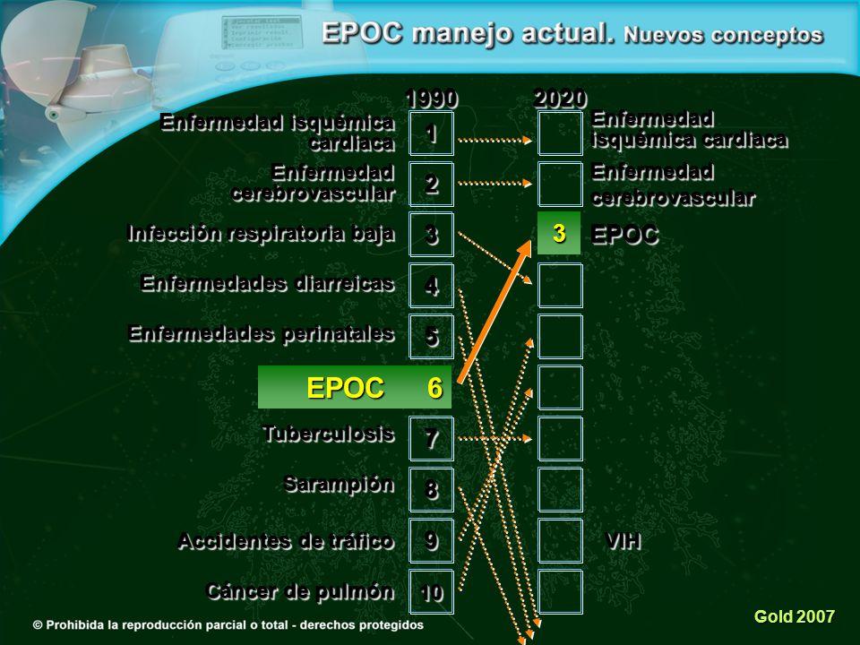 EPOC 6 1990 2020 1 2 3 3 EPOC 4 5 7 8 9 Enfermedad isquémica cardiaca