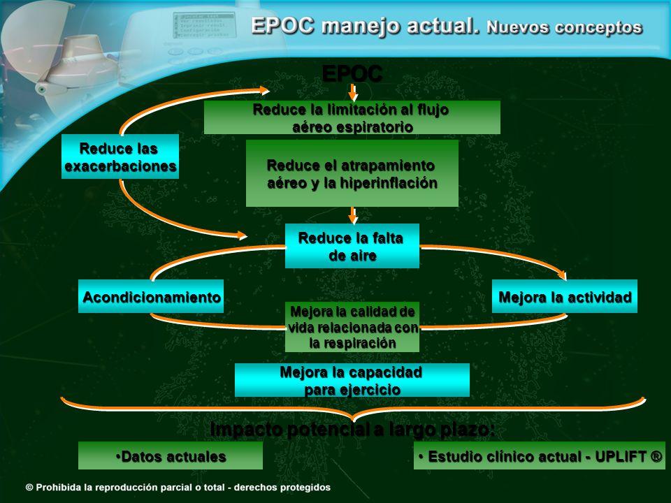 EPOC Impacto potencial a largo plazo: Reduce la limitación al flujo