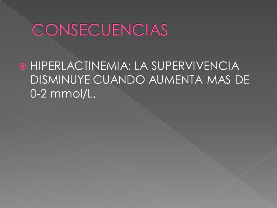 CONSECUENCIAS HIPERLACTINEMIA: LA SUPERVIVENCIA DISMINUYE CUANDO AUMENTA MAS DE 0-2 mmol/L.
