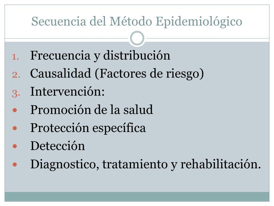Secuencia del Método Epidemiológico