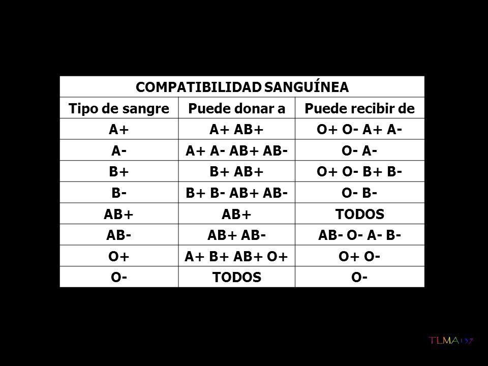 COMPATIBILIDAD SANGUÍNEA