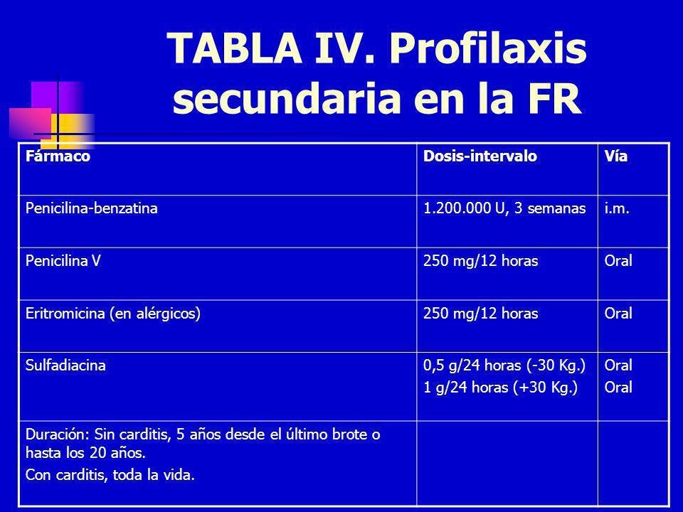 TABLA IV. Profilaxis secundaria en la FR