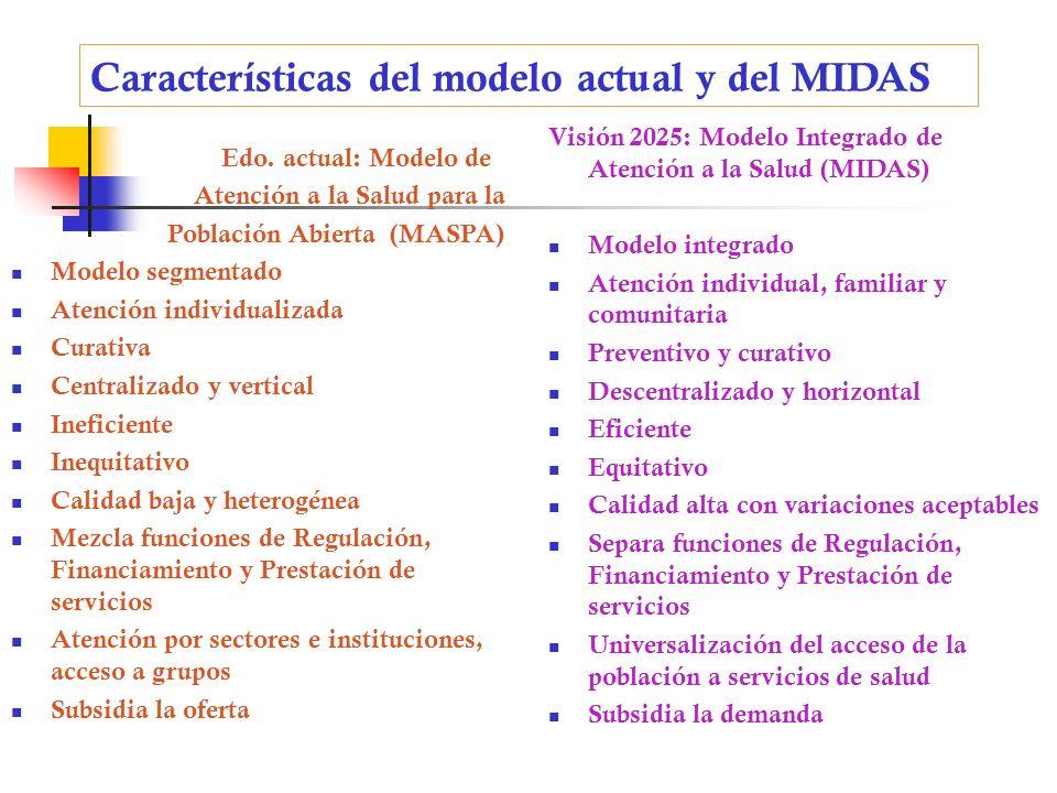 Características del modelo actual y del MIDAS