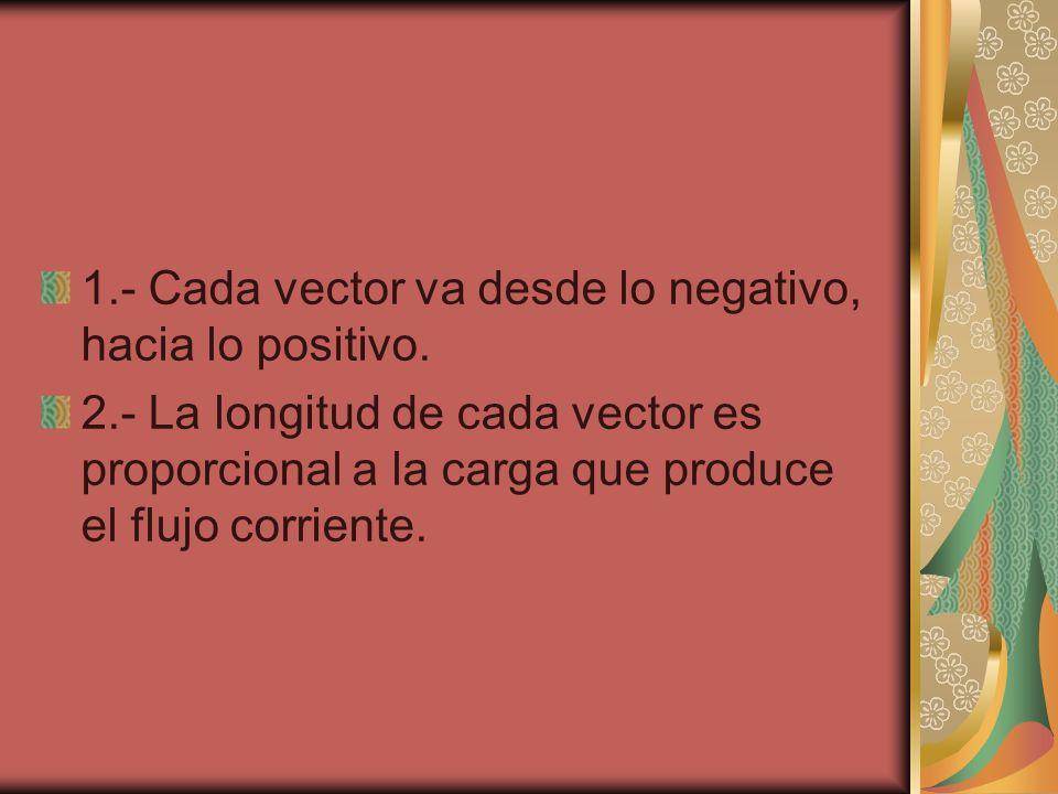 1.- Cada vector va desde lo negativo, hacia lo positivo.