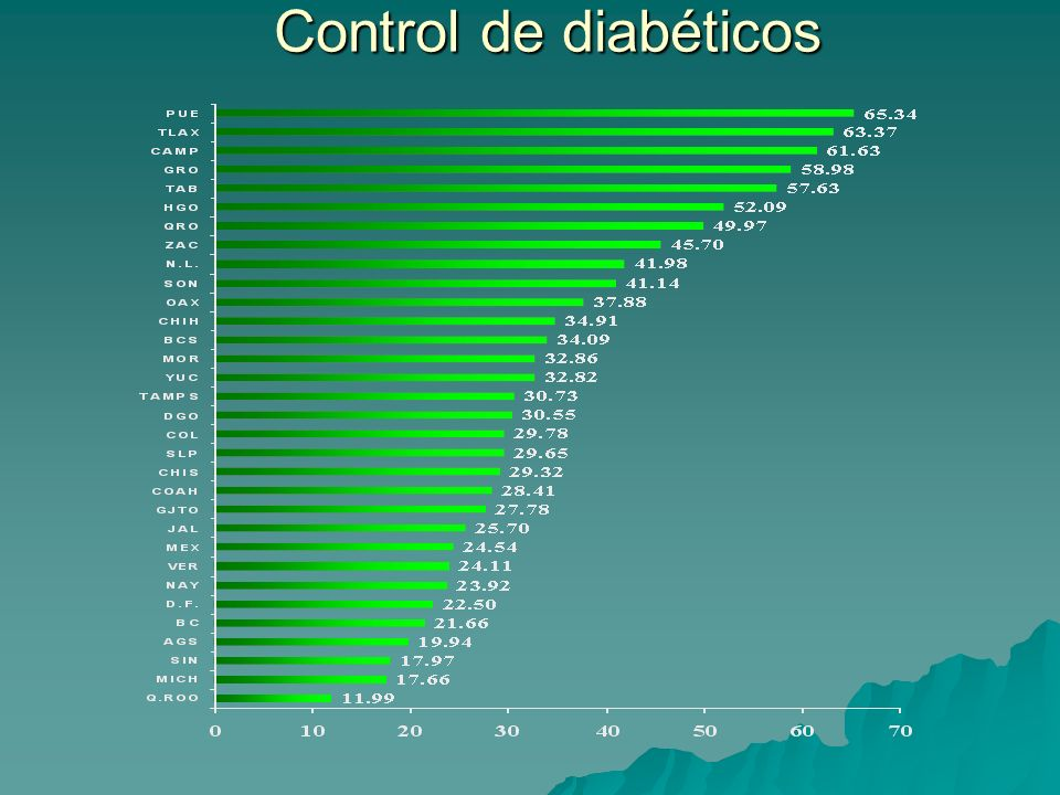 Control de diabéticos