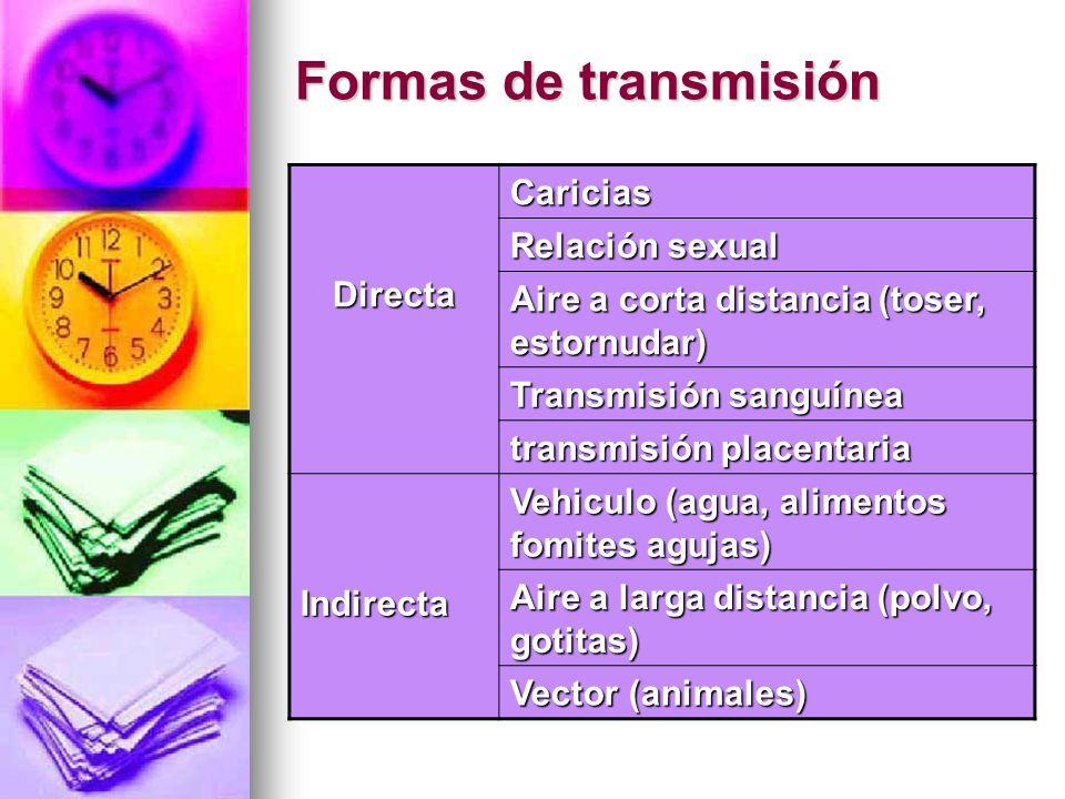 Formas de transmisión Caricias Relación sexual Directa