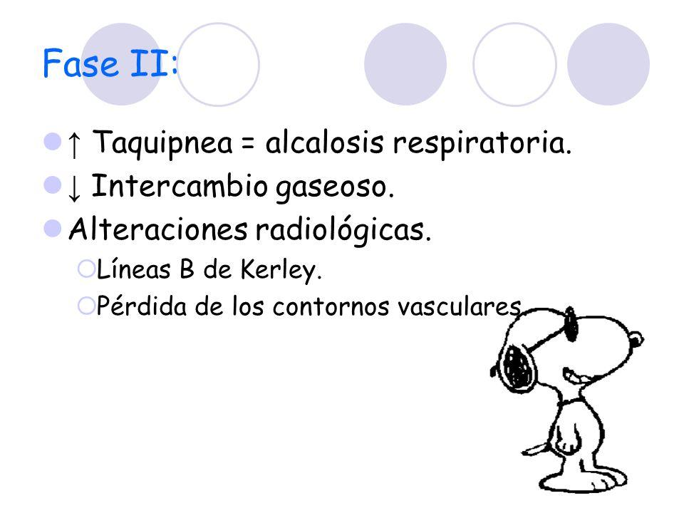 Fase II: ↑ Taquipnea = alcalosis respiratoria. ↓ Intercambio gaseoso.
