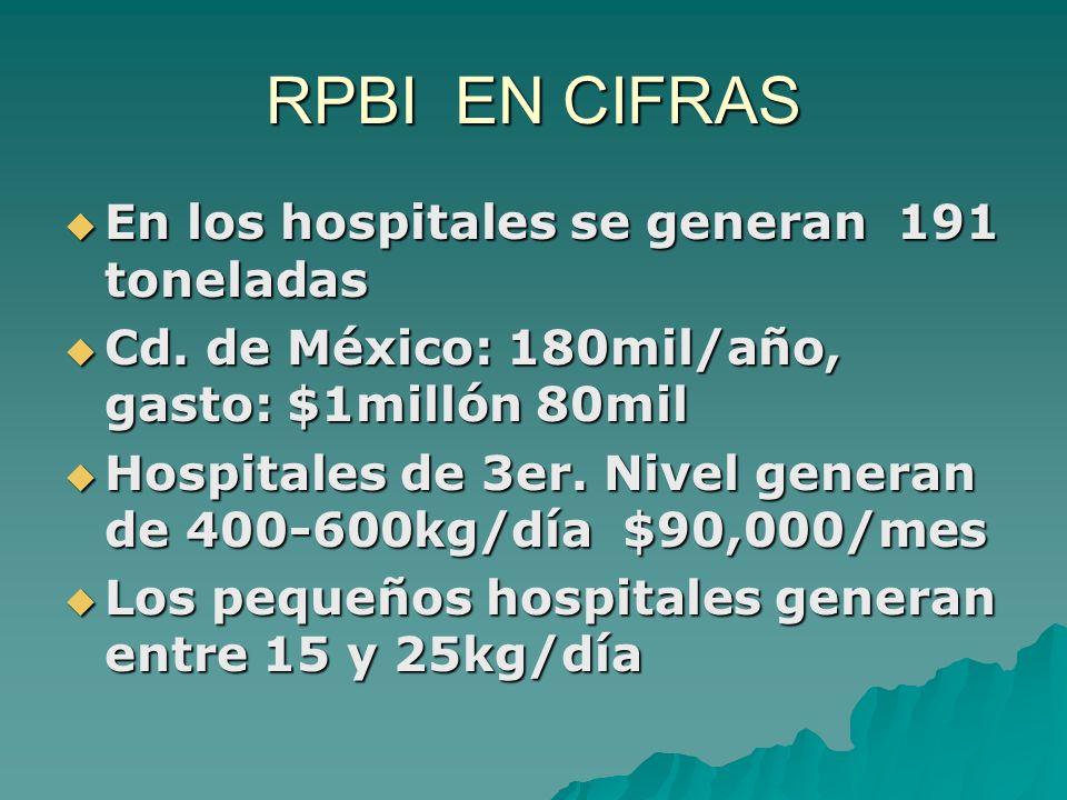 RPBI EN CIFRAS En los hospitales se generan 191 toneladas