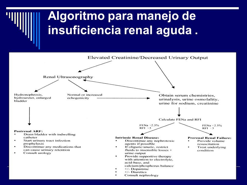 Algoritmo para manejo de insuficiencia renal aguda .