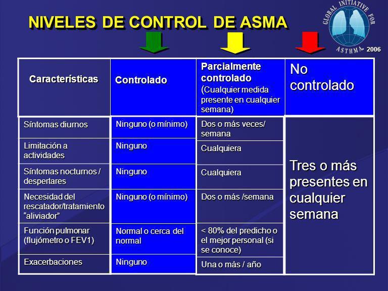 NIVELES DE CONTROL DE ASMA