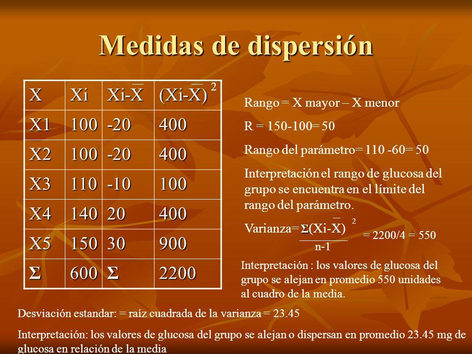 Medidas de dispersión X Xi Xi-X (Xi-X) X1 100 -20 400 X2 X3 110 -10 X4