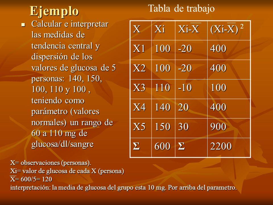Ejemplo Tabla de trabajo X Xi Xi-X (Xi-X) X1 100 -20 400 X2 X3 110 -10