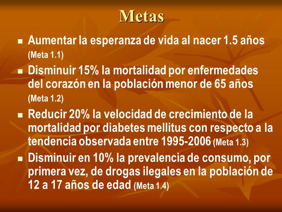 Metas Aumentar la esperanza de vida al nacer 1.5 años (Meta 1.1)