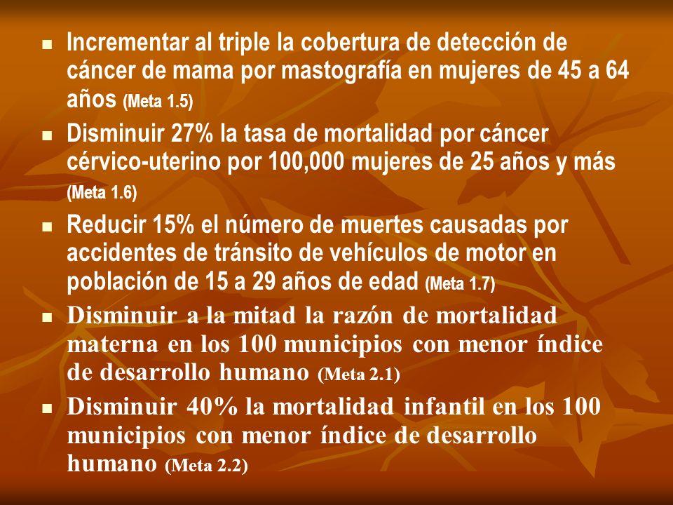 Incrementar al triple la cobertura de detección de cáncer de mama por mastografía en mujeres de 45 a 64 años (Meta 1.5)