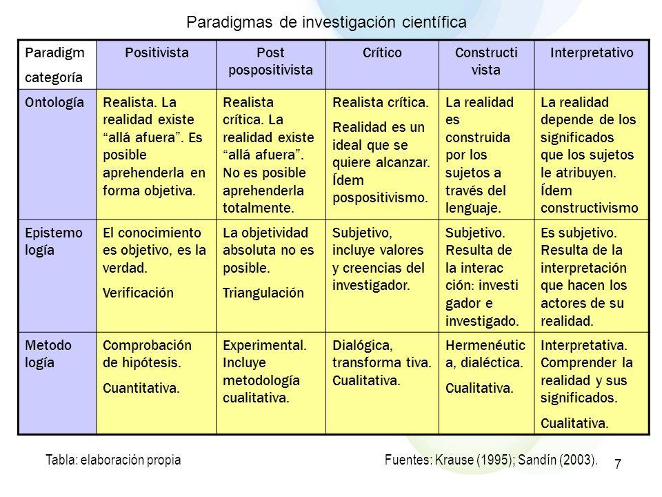Paradigmas de investigación científica