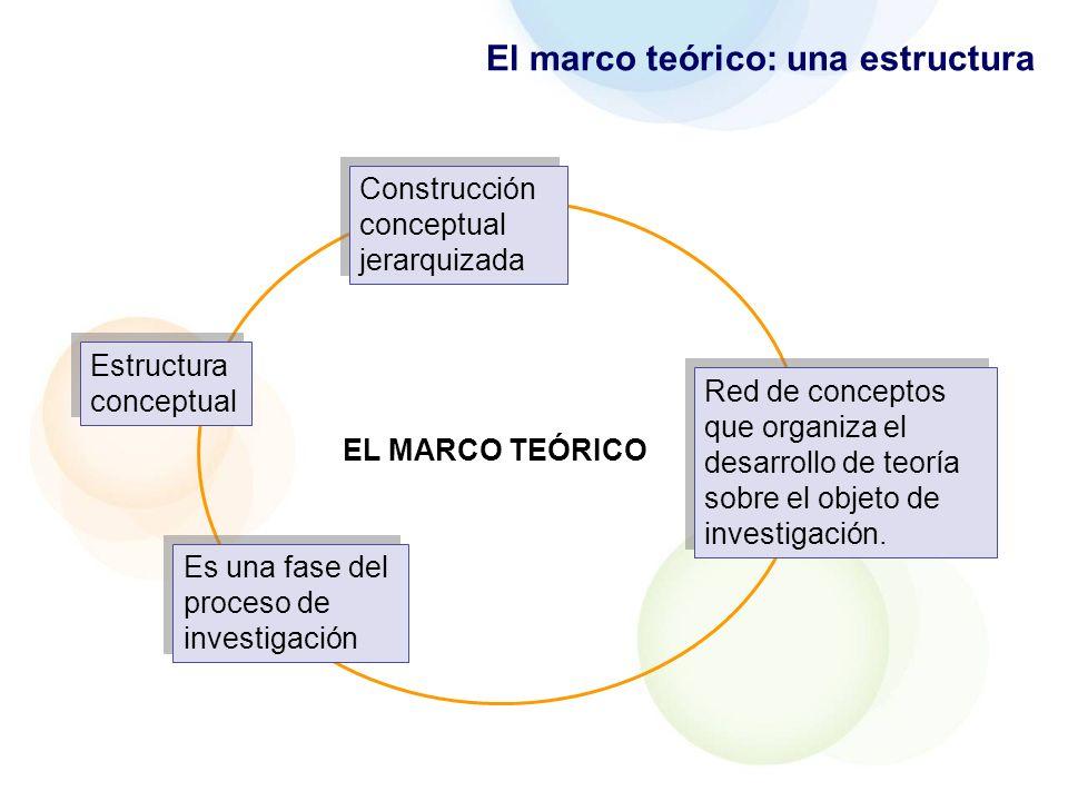 El marco teórico: una estructura