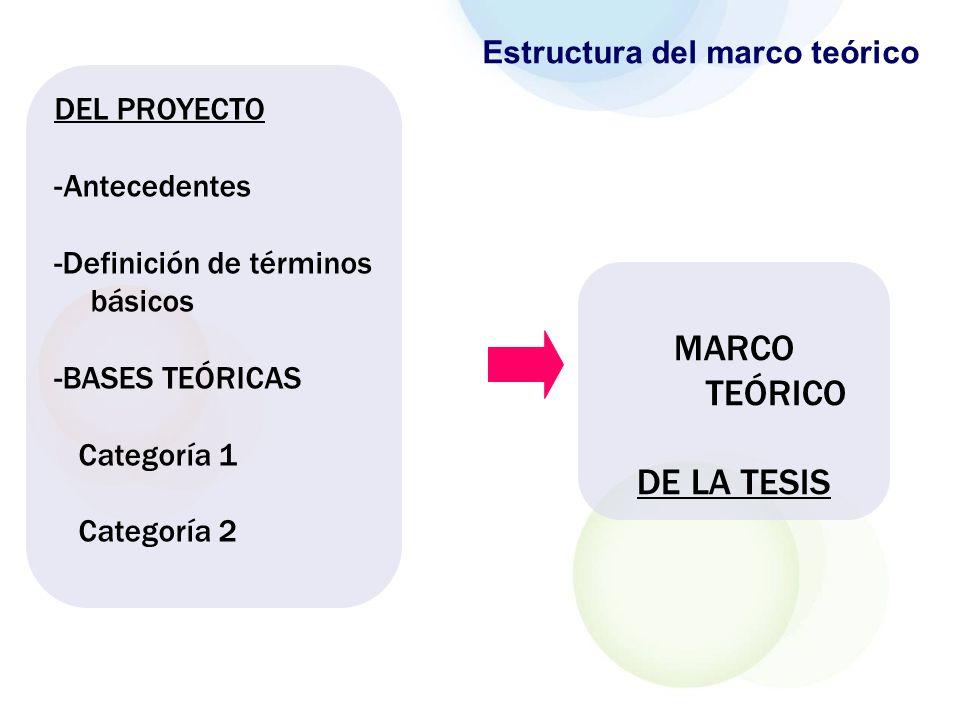 MARCO TEÓRICO DE LA TESIS Estructura del marco teórico DEL PROYECTO