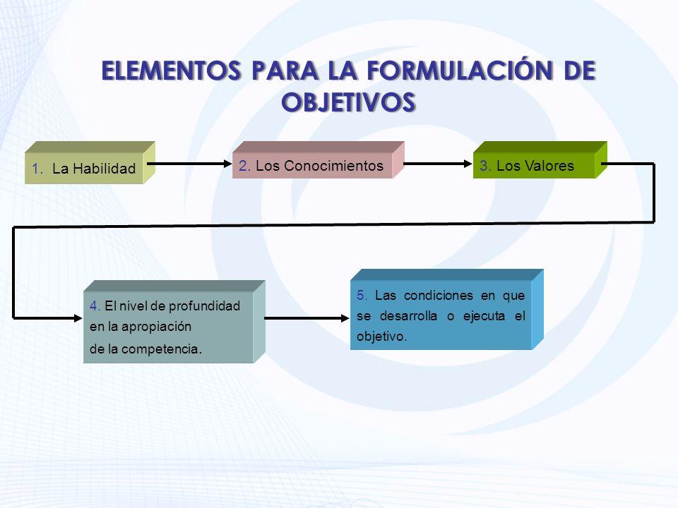 ELEMENTOS PARA LA FORMULACIÓN DE OBJETIVOS