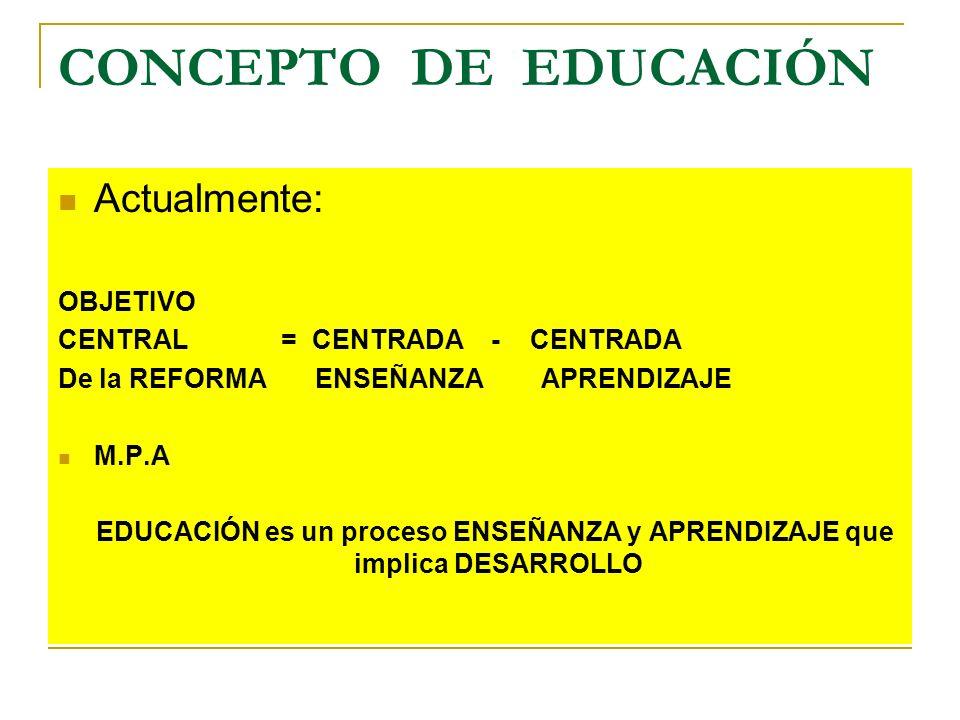 EDUCACIÓN es un proceso ENSEÑANZA y APRENDIZAJE que implica DESARROLLO