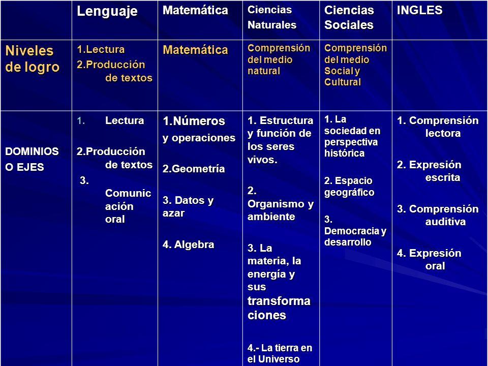 Lenguaje Niveles de logro Matemática Ciencias Sociales INGLES
