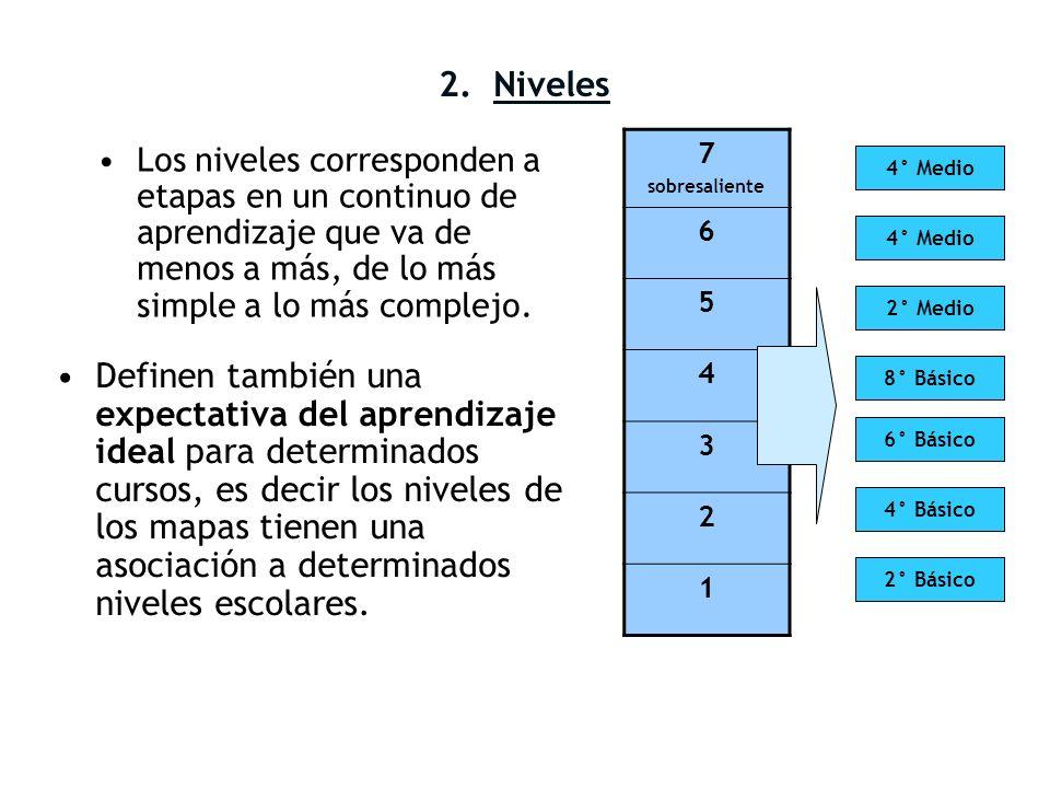 2. Niveles 7. sobresaliente. 6. 5. 4. 3. 2. 1.
