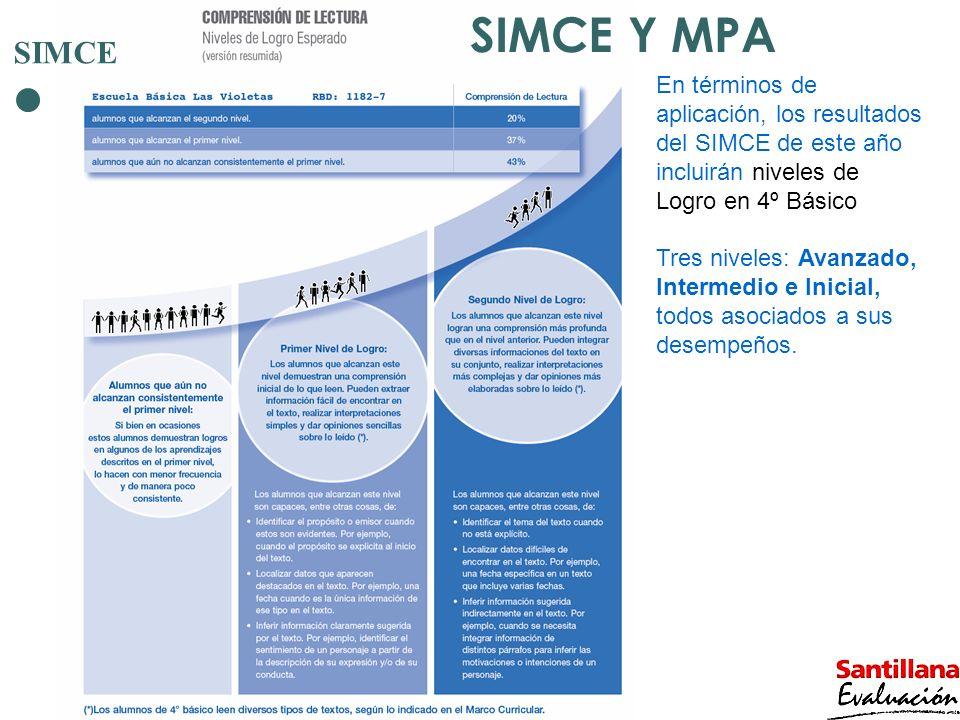 SIMCE Y MPA SIMCE. En términos de aplicación, los resultados del SIMCE de este año incluirán niveles de Logro en 4º Básico.